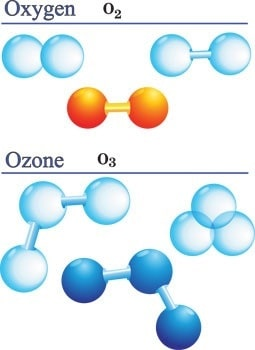 What is ozone therapy - Ozone is comprised of 3 oxygen molecules