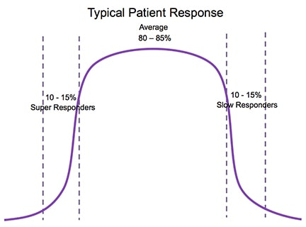 Bell curve showing the typical patient response