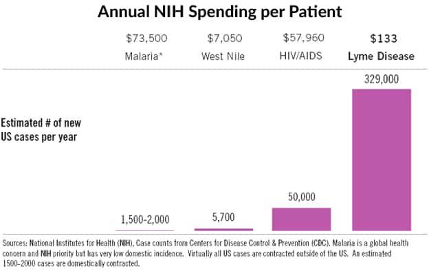 The Lyme Disease Epidemic - Annual NIH Spending per Patient